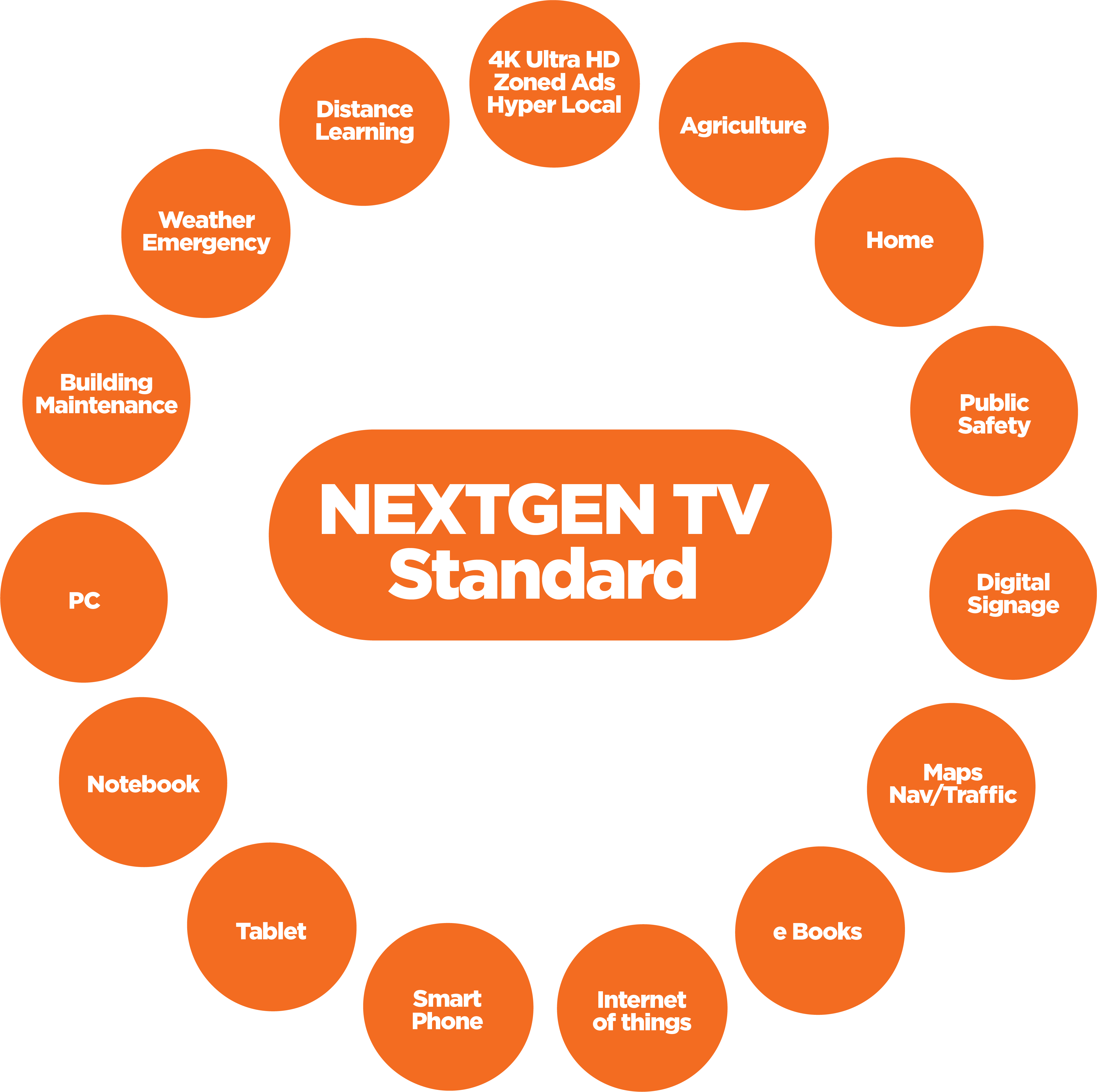 Next Gen TV Standard_Diagram_1